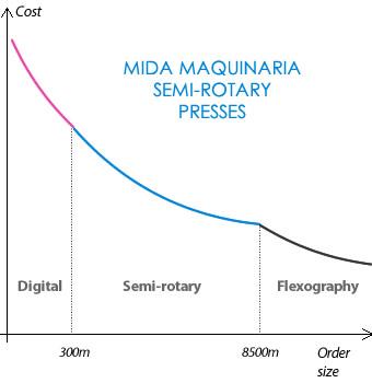 Mida Maquinaria semi-rotary presses