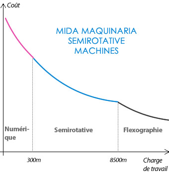 Mida semirotative machines